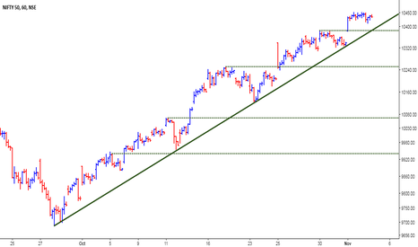 NIFTY: Nifty - Bullish Ladder