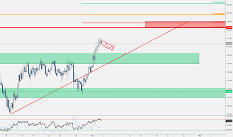 EURJPY: EUR/JPY - Analisi MultiTF con Fibonacci e Strutture [Idea Video]