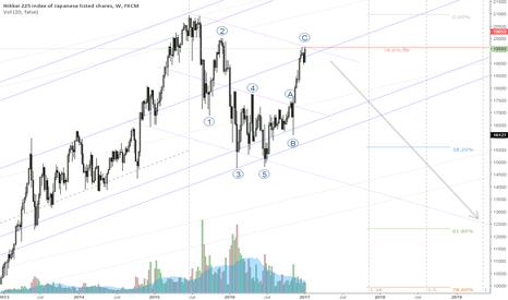 JPN225:  Nikkei 78.6% fib and bearish slope channel
