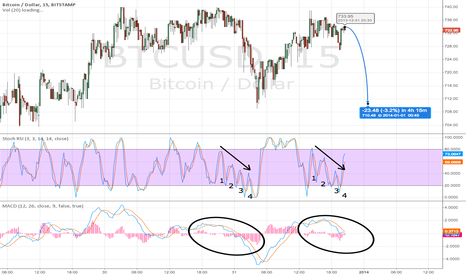 BTCUSD: drop to 710 coming up