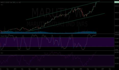 MARUTI: Maruti - Short on confirmation