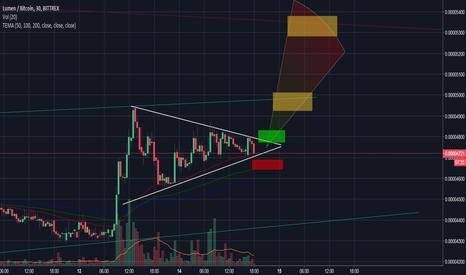 XLMBTC: XLM vs BTC possible Symmetrical Triangle breakout projection