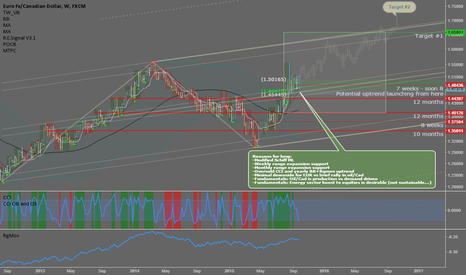 EURCAD: EURCAD: Pending long now - swing trade until year end