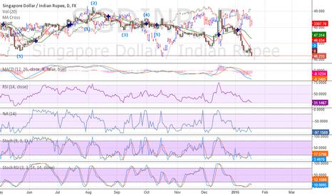 SGDINR: SGD trend. Go SHORT.