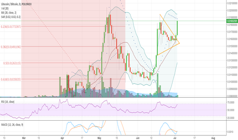 LTCBTC: LTC looking very strong here