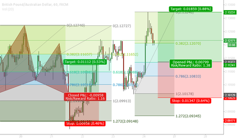 GBPAUD: Potential Long trade at 1.3554 based on Structure