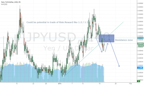JPYUSD: USDJPY short from double resistance 4H