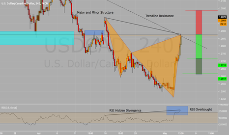 USDCAD: USDCAD Shorting opportunity Cypher Pattern 4hr