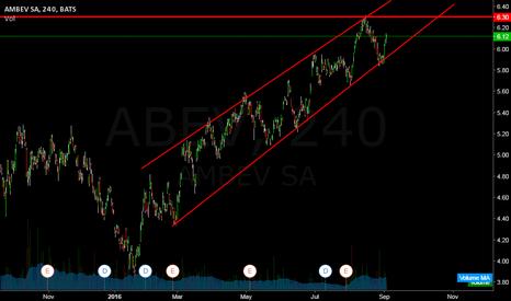 ABEV: ABEV (Stuck on trend lines)