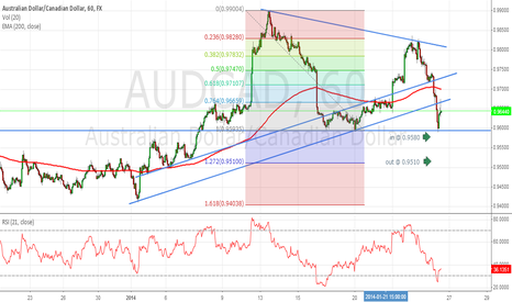 AUDCAD: 123 on AUD/CAD