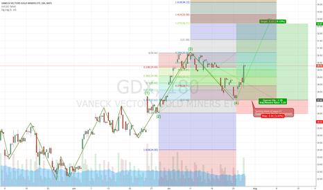 GDX: GDX wave 4 Rebound, Potential wave 5 target , Risk/Reward 5.59