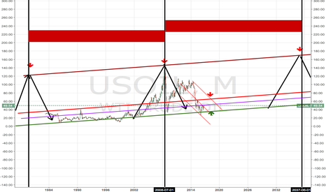 USOIL: If history repeats itself , this is probalble it OIL