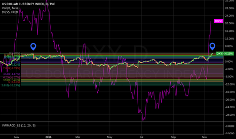 DXY: DXY correlating with Treasure Rate.