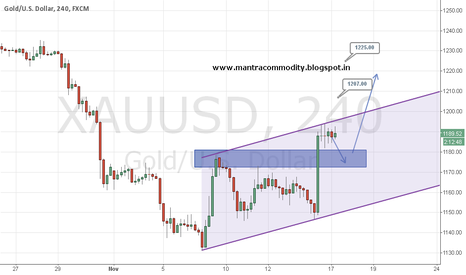 XAUUSD: Gold broken major resistance