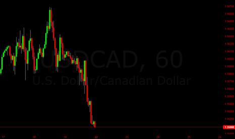 USDCAD: USDCAD Short High Probality