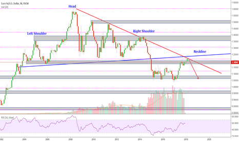 EURUSD: Possible Head and Shoulders pattern