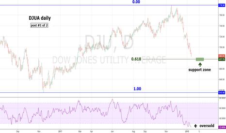 DJU: DJUA Nearing Buying Opportunity-Part One