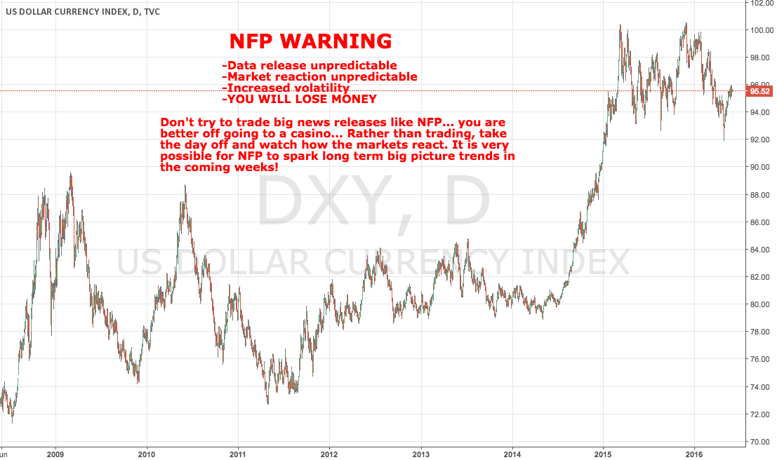 NFP WARNING! Take the Day Off Guys!