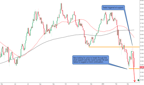 AUDJPY: The AUDJPY Triggered and in Profit