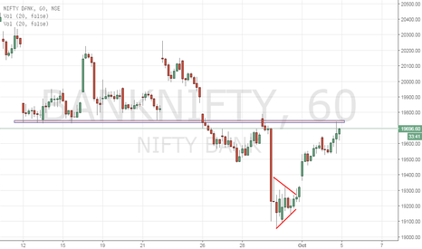 BANKNIFTY: BankNifty - Hourly