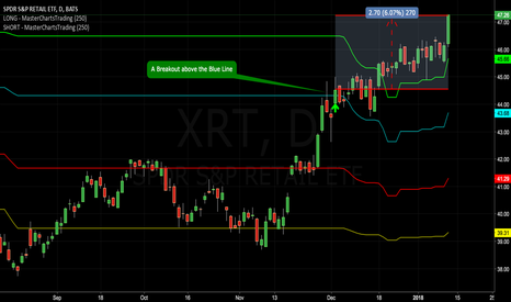 XRT: Congrats If You Opened $XRT Recently - Subscribers Are Long!