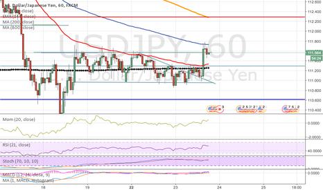 USDJPY: UsdJpy: el precio en consolidación