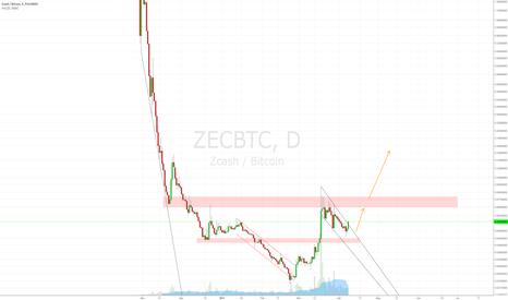 ZECBTC: Nice bounce zone in ZEC.
