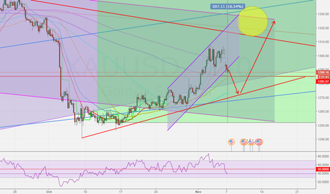 XAUUSD: BULLISH CHANNEL BROKE, LARGER RETRACEMENT EXPECTED