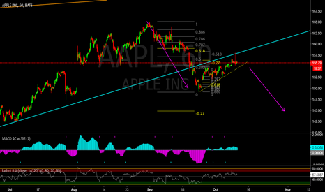 AAPL: AAPL traders 60 min sell set up