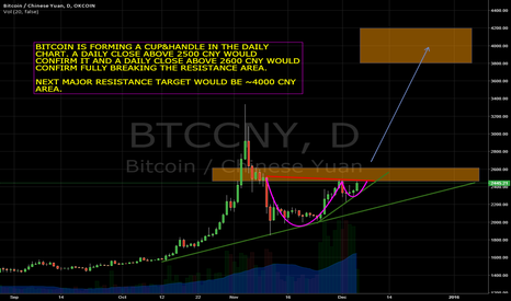 BTCCNY: Cup&Handle in Daily Bitcoin Chart