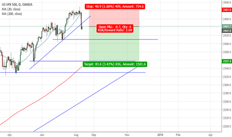 SPX500USD: SP500 short