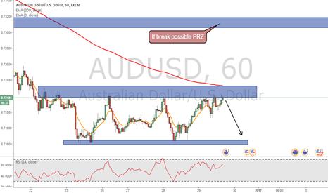 AUDUSD: Trend line test