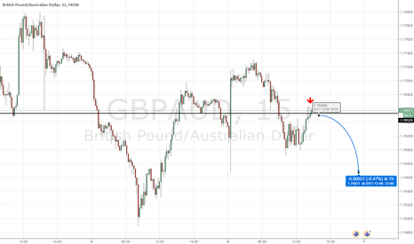 GBPAUD: GBPUSD Short on 15min, good R/R