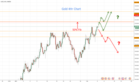XAUUSD: Gold - More Upside coming?