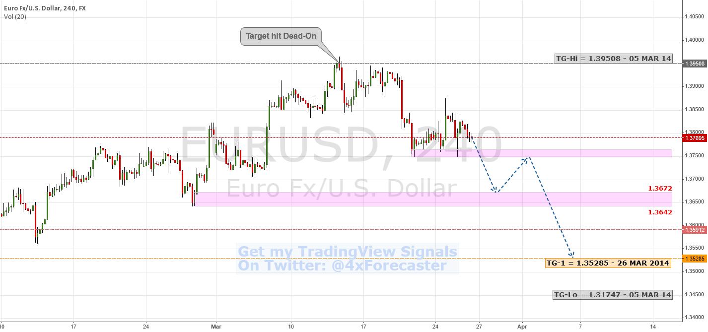 Bearish Signal ... Bearish Targets | $EUR $USD #ECB #FED #Forex