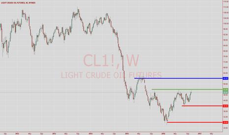 CL1!: OIL Long trader