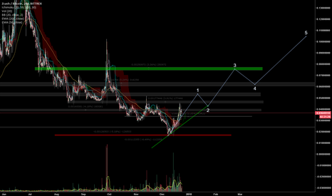 ZECBTC: ZEC/BTC projection