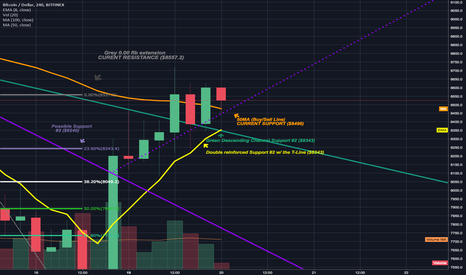 BTCUSD: 2nd 1day candle closes above wedge final cnfirmation of breakout