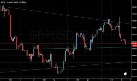 GBPUSD: GBPUSD ) goes down (4 hours chart ) short