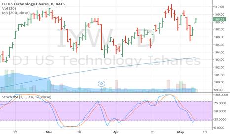 IYW: IYW Stoch RSI Buy Signal