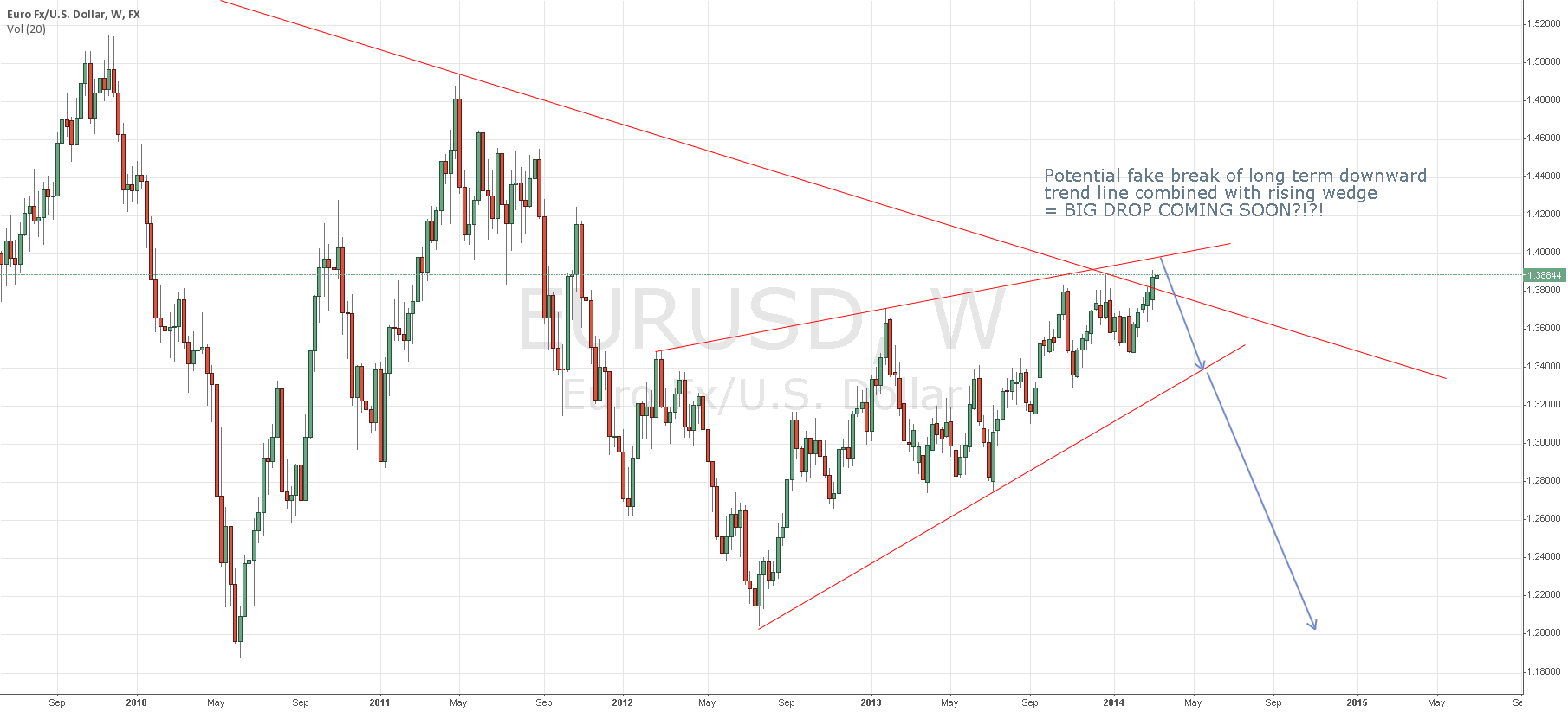 Rising Wedge on Weekly Chart