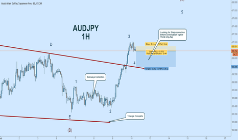AUDJPY: AUDJPY Short:  Selling the Zig-Zag