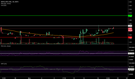 WPCS: 30MIN CHART IS READY! A FEW MORE CANDLES TO GO ;)