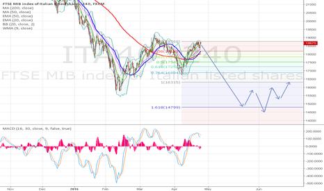 ITA40: FTSE MIB idea last wave 5 below 15700