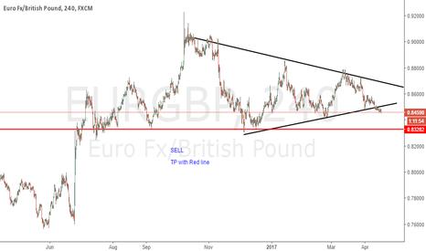 EURGBP: EURGBP - Weekly analysis