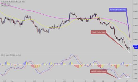 AUDUSD: AUDUSD - Short Term Retracement In The Current Down Trend
