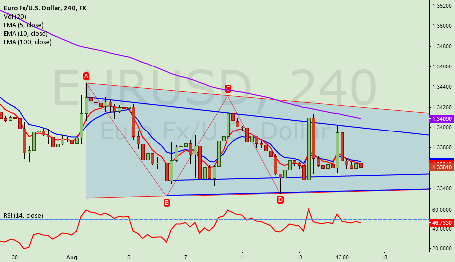 BUYING @ BOTTOM OF THE WEDGE/DESCENDING TRIANGLE WITH MIN RISK