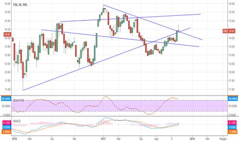 ENI: #trading Eni situazione molto interessante