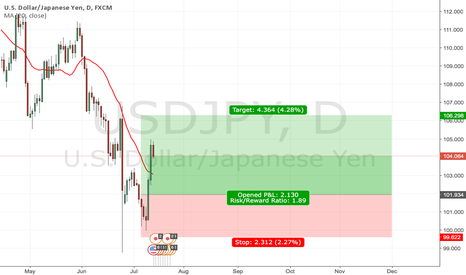 USDJPY: USDJPY Price action