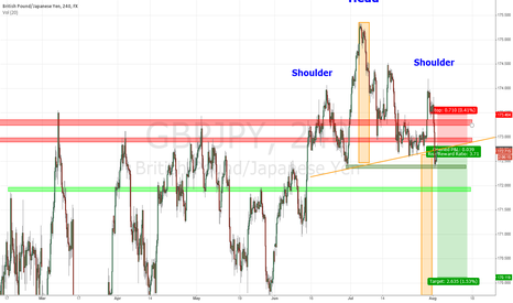 GBPJPY: GBP/JPY with two scenarios for next few days